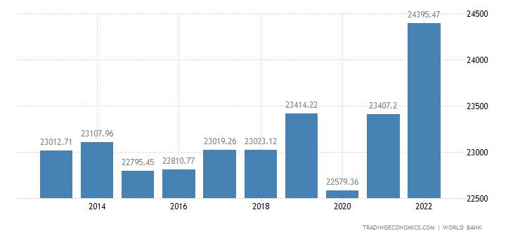 Bahrain GDP per capita | 2019 | Data | Chart | Calendar