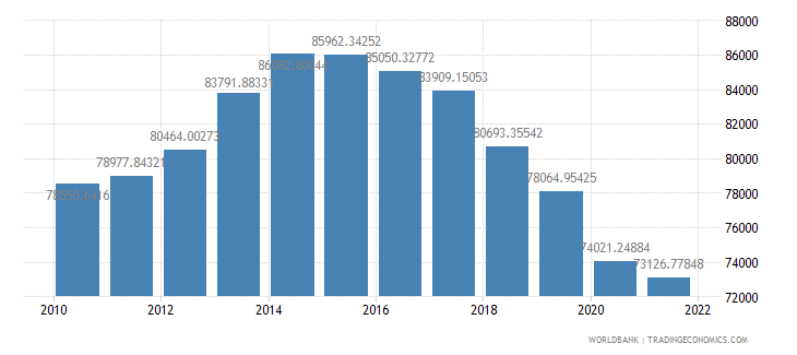 bahrain gdp per person employed constant 1990 ppp dollar wb data