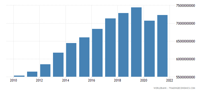 bahrain gdp ppp constant 2005 international dollar wb data