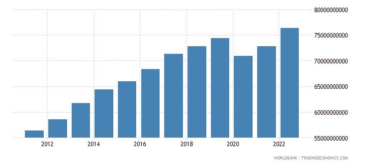 bahrain gdp ppp constant 2005 international dollar wb data