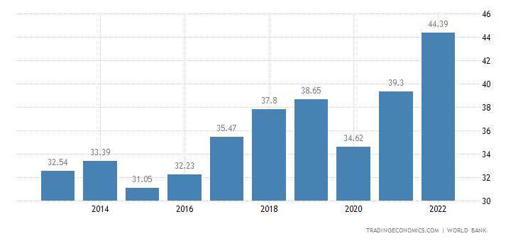 Bahrain GDP