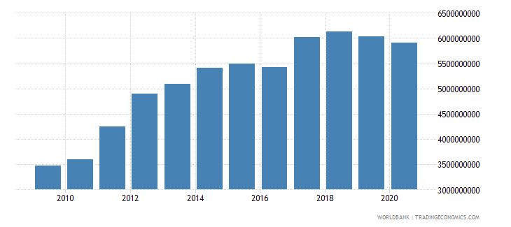 bahrain general government final consumption expenditure constant 2000 us dollar wb data