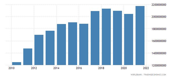 bahrain general government final consumption expenditure constant lcu wb data