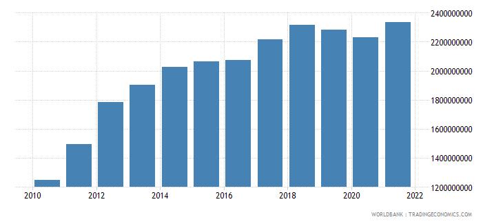 bahrain general government final consumption expenditure current lcu wb data
