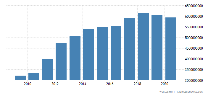 bahrain general government final consumption expenditure us dollar wb data