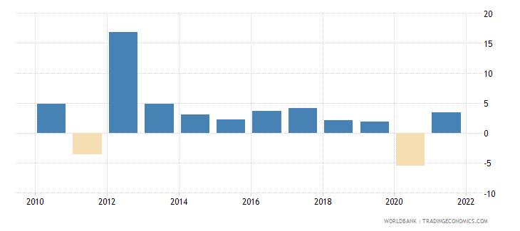 bahrain gni growth annual percent wb data