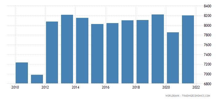 bahrain gni per capita constant lcu wb data