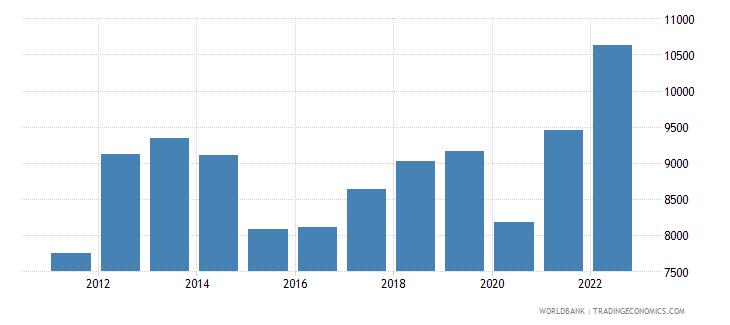 bahrain gni per capita current lcu wb data