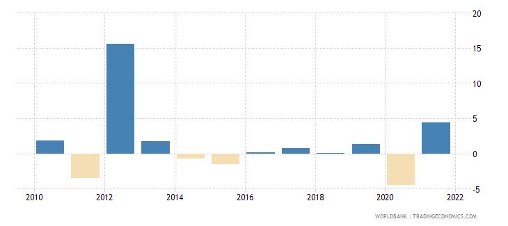 bahrain gni per capita growth annual percent wb data