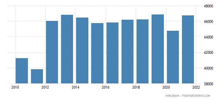 bahrain gni per capita ppp constant 2011 international $ wb data