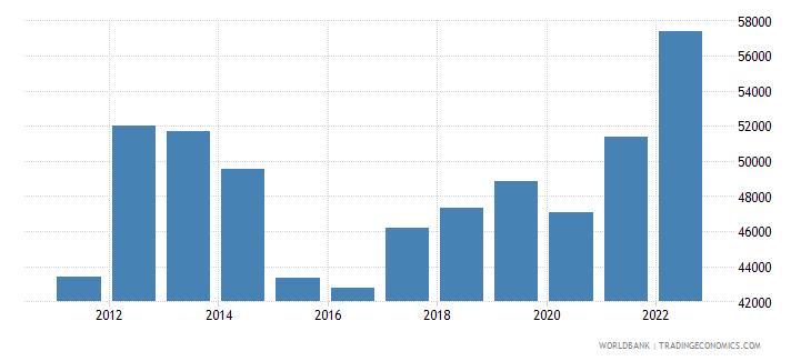 bahrain gni per capita ppp us dollar wb data