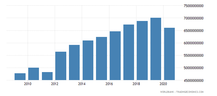 bahrain gni ppp constant 2011 international $ wb data
