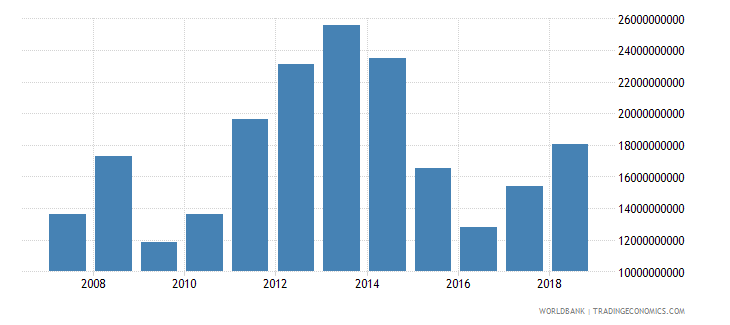 bahrain goods exports bop us dollar wb data