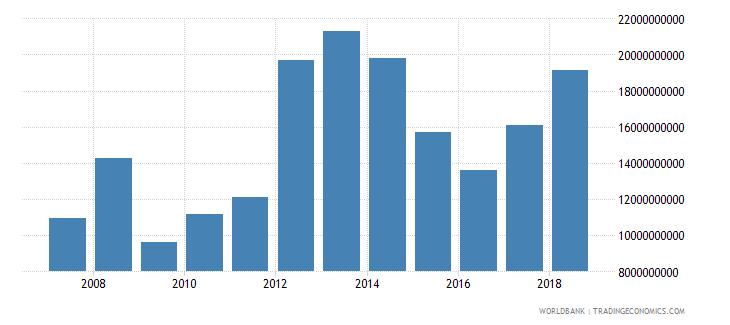 bahrain goods imports bop us dollar wb data