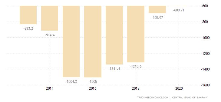 Bahrain Government Budget Value