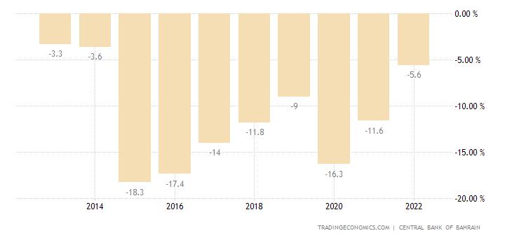 Bahrain Government Budget