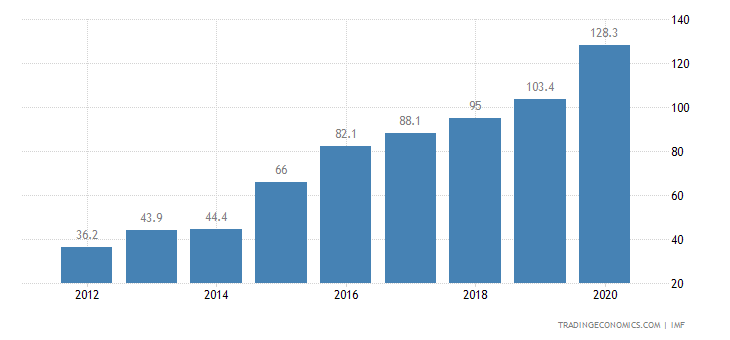 Bahrain Government Debt to GDP