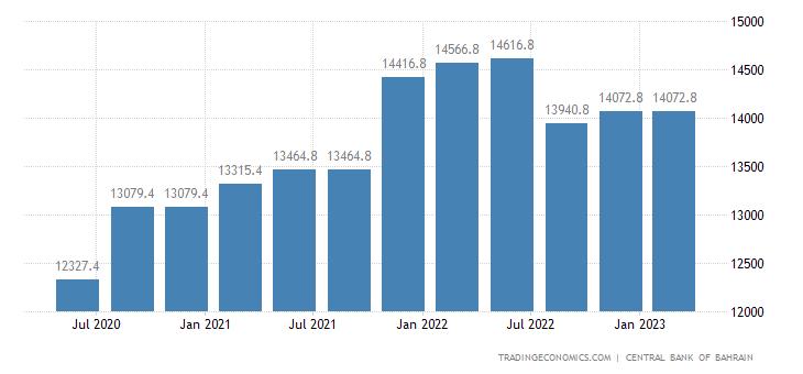 Bahrain Government Debt