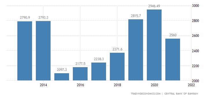 Bahrain Government Revenues