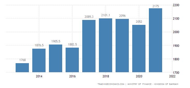 Bahrain Government Spending