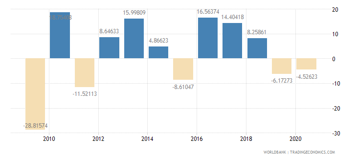bahrain gross capital formation annual percent growth wb data