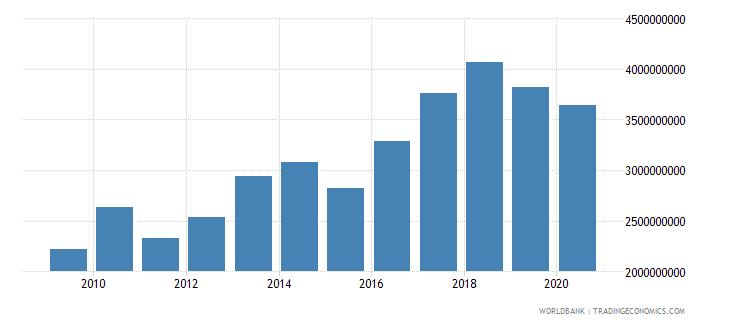 bahrain gross capital formation constant lcu wb data