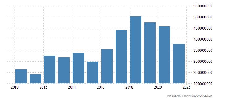 bahrain gross capital formation current lcu wb data