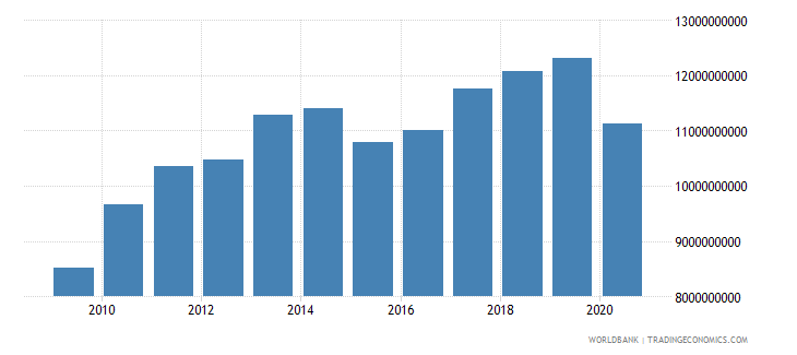 bahrain gross domestic income constant lcu wb data