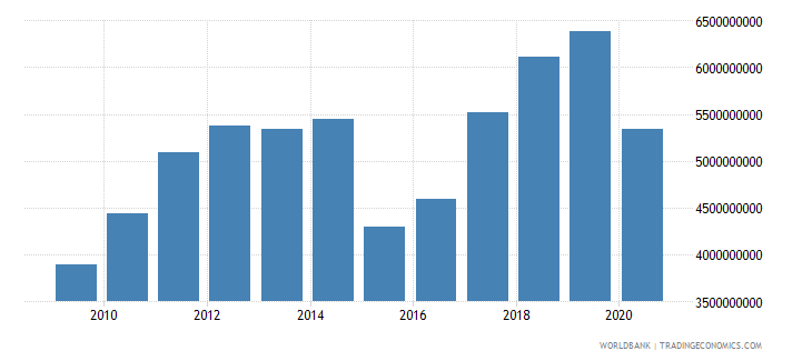bahrain gross domestic savings current lcu wb data