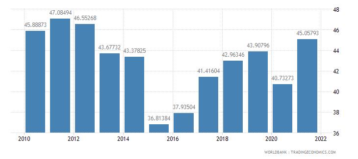 bahrain gross domestic savings percent of gdp wb data