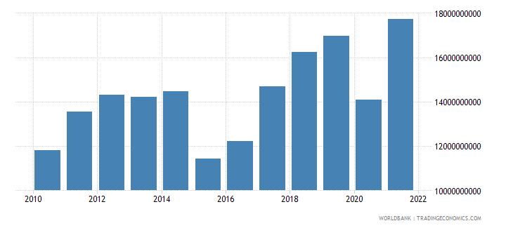 bahrain gross domestic savings us dollar wb data