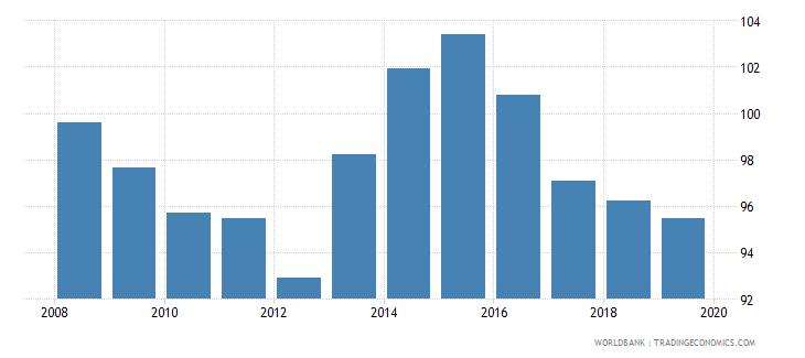 bahrain gross enrolment ratio lower secondary male percent wb data