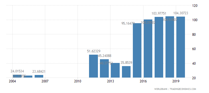 bahrain gross enrolment ratio post secondary non tertiary both sexes percent wb data