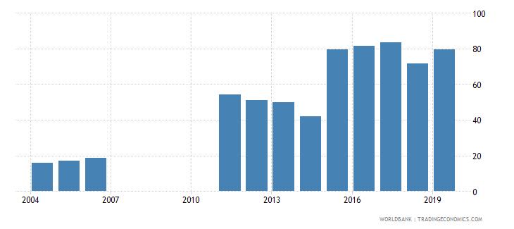 bahrain gross enrolment ratio post secondary non tertiary female percent wb data