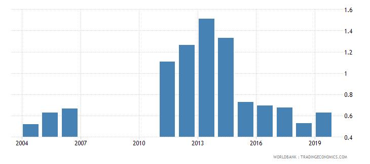 bahrain gross enrolment ratio post secondary non tertiary gender parity index gpi wb data