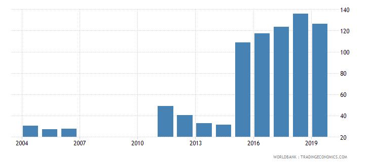 bahrain gross enrolment ratio post secondary non tertiary male percent wb data