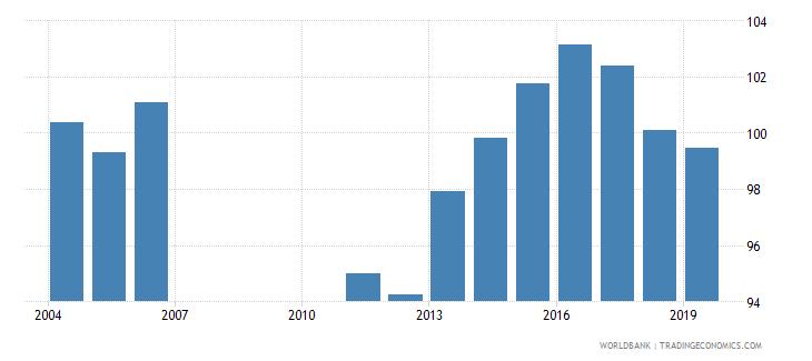 bahrain gross enrolment ratio primary and secondary female percent wb data