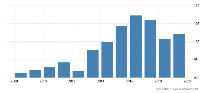bahrain gross enrolment ratio upper secondary female percent wb data