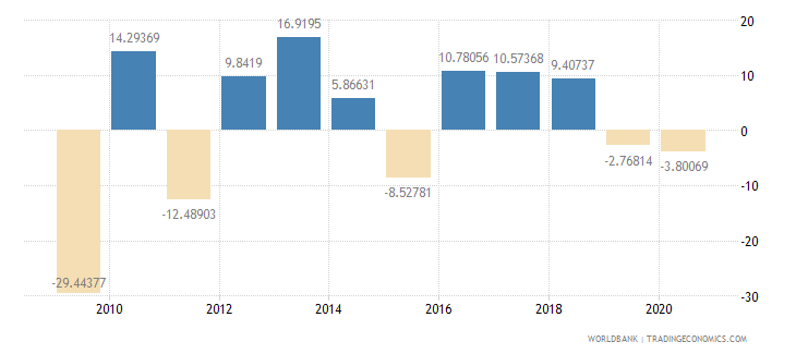 bahrain gross fixed capital formation annual percent growth wb data