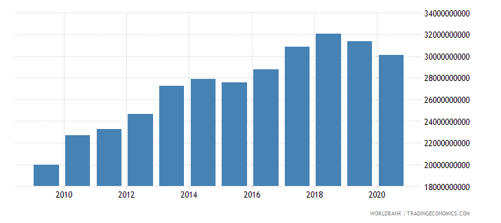 bahrain gross national expenditure constant 2000 us dollar wb data