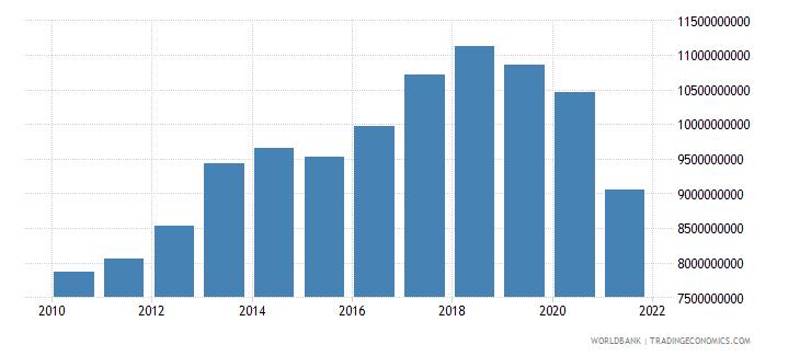 bahrain gross national expenditure constant lcu wb data