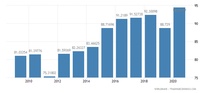 bahrain gross national expenditure percent of gdp wb data