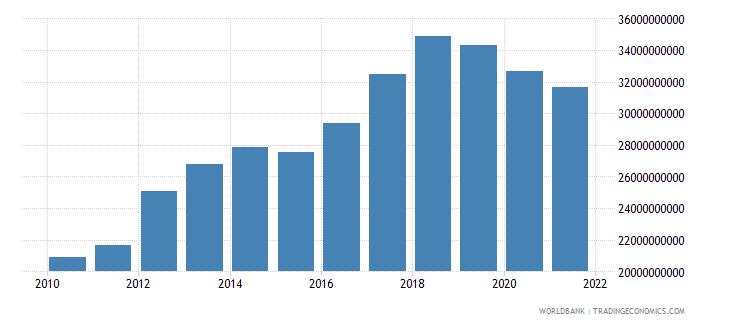 bahrain gross national expenditure us dollar wb data