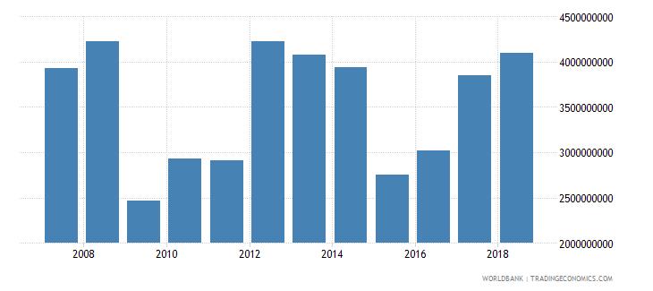 bahrain gross savings current lcu wb data