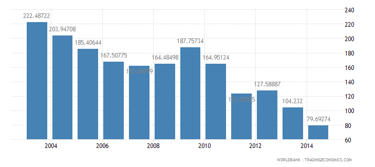 bahrain health expenditure total percent of gdp wb data
