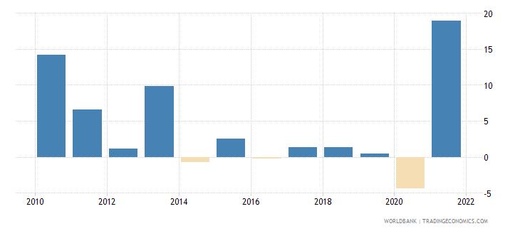bahrain household final consumption expenditure annual percent growth wb data
