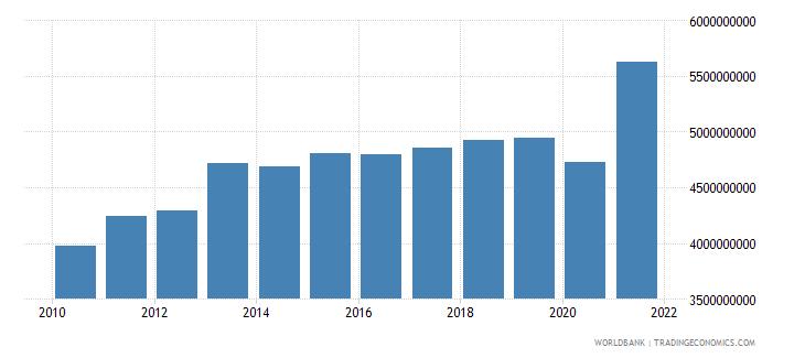 bahrain household final consumption expenditure constant lcu wb data