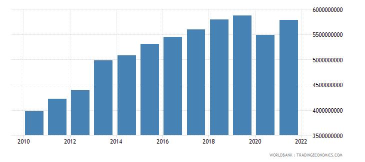 bahrain household final consumption expenditure current lcu wb data