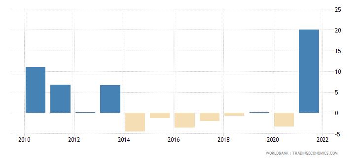 bahrain household final consumption expenditure per capita growth annual percent wb data