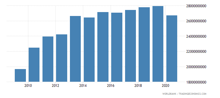 bahrain household final consumption expenditure ppp constant 2005 international dollar wb data